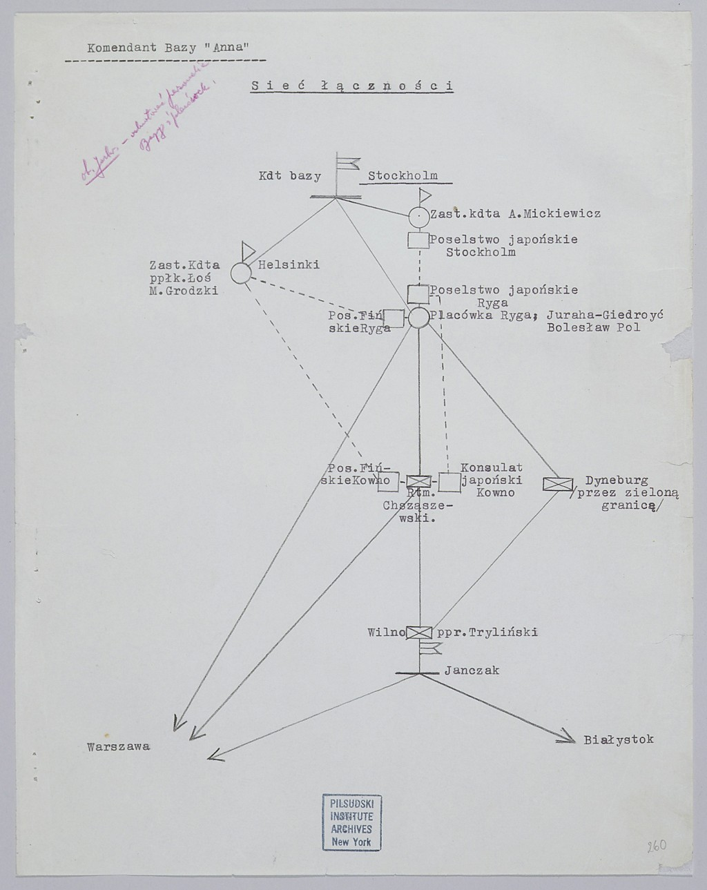 """<p>Diagram showing """"the web of communications"""" between Japanese diplomats and members of the Polish resistance in the Baltic states and Scandinavia. The """"Konsulat japonski Kowno"""" refers to Sugihara. Despite its ties with Nazi Germany, Japan pursued its own course in foreign policy. After the Germans occupied Poland and the Netherlands, Japan continued relations with both the Polish and Dutch governments-in-exile in London. July 1940.</p>"""