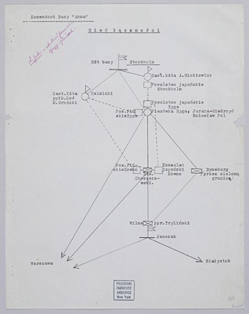 "<p>Diagram showing ""the web of communications"" between Japanese diplomats and members of the Polish resistance in the Baltic states and Scandinavia. The ""Konsulat japonski Kowno"" refers to Sugihara. Despite its ties with Nazi Germany, Japan pursued its own course in foreign policy. After the Germans occupied Poland and the Netherlands, Japan continued relations with both the Polish and Dutch governments-in-exile in London. July 1940.</p>"
