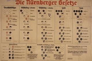 "<p>Chart with the title ""Die Nürnberger Gesetze"" [Nuremberg Race Laws]. The chart has columns explaining the ""Deutschbluetiger"" [German-bloods], ""Mischling 2. Grades"" [Half-breeds 2. Grade], ""Mischling 1. Grades"" [Half-breeds 1. Grade], and ""Jude"" [Jew].</p>"
