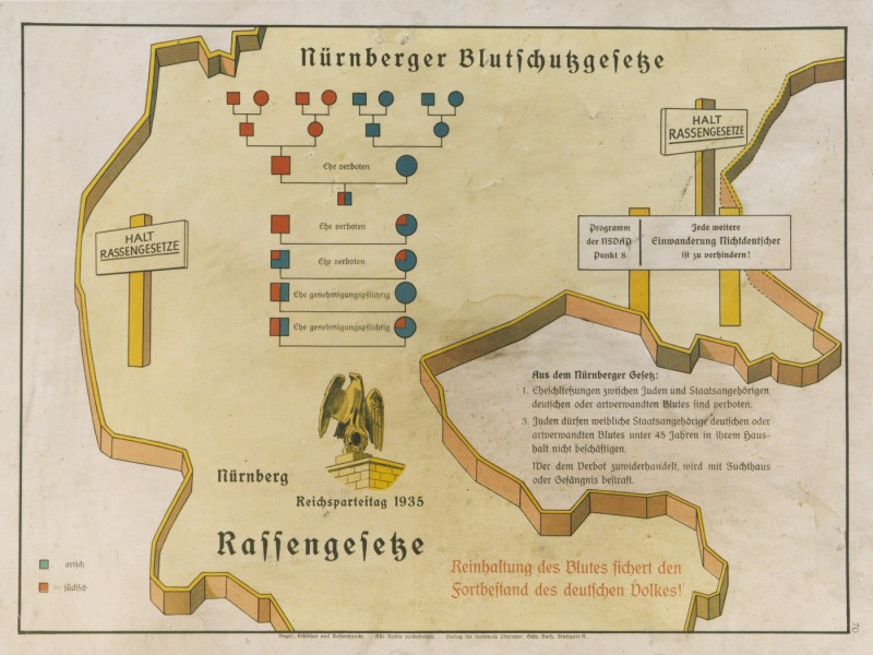 """<p>Eugenics poster entitled """"The <a href=""""/narrative/11475/en"""">Nuremberg Law</a> for the Protection of Blood and German Honor."""" The illustration is a stylized map of the borders of central Germany upon which is imposed a schematic of the forbidden degrees of marriage between Aryans and non-Aryans and the text of the Law for the Protection of German Blood. The German text at the bottom reads, """"Maintaining the purity of blood insures the survival of the German people.""""</p>"""