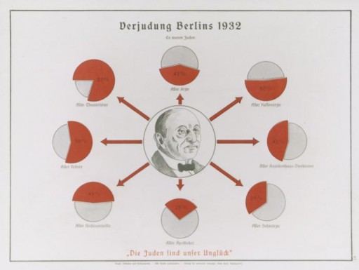 """Eugenics poster entitled """"The Judaizing of Berlin 1932."""""""
