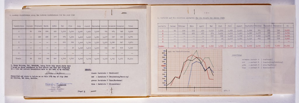 "<p>One of the primary documents used to calculate the number of deaths in the Nazi ""euthanasia"" program is this register discovered in a locked filing cabinet by US Army troops in 1945 at a killing site in Hartheim, Austria. The right page details by month the number of patients who were ""disinfected"" in 1940. The final column indicates that 35,224 persons had been put to death that year.</p>"