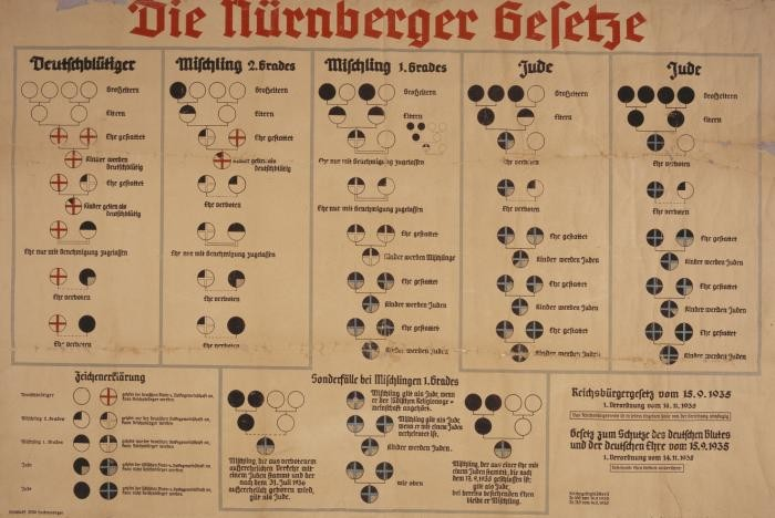 "<p>Chart with the title ""Die Nürnberger Gesetze"" [Nuremberg Race Laws]. In the fall of 1935, German Jews lost their citizenship according to the definitions posed in these new regulations. Only ""full"" Germans were entitled to the full protection of the law. This chart was used to aid Germans in understanding the laws. White circles represent ""Aryan"" Germans, black circles represent Jews, and partially shaded circles represent ""mixed raced"" individuals. The chart has columns explaining the ""Deutschbluetiger"" [German-bloods], ""Mischling 2. Grades"" [Half-breeds 2. Grade], ""Mischling 1. Grades"" [Half-breeds 1. Grade], and ""Jude"" [Jew].</p>