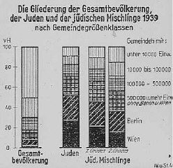 "<p>Chart showing the breakdown of Jews and Jews of ""mixed race"" (<em>Mischlinge</em>) within the total German population of 1939.</p>"