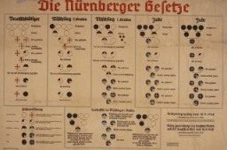 "Chart with the title: ""Die Nürnberger Gesetze."" [Nuremberg Race Laws]. [LCID: n13862]"
