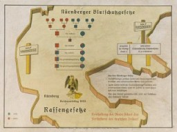 "<p>Eugenics poster entitled ""The <a href=""/narrative/11475"">Nuremberg Law</a> for the Protection of Blood and German Honor."" The illustration is a stylized map of the borders of central Germany upon which is imposed a schematic of the forbidden degrees of marriage between Aryans and non-Aryans and the text of the Law for the Protection of German Blood. The German text at the bottom reads, ""Maintaining the purity of blood insures the survival of the German people.""</p>"
