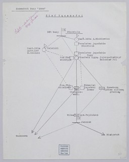 """Web of Communications"" chart, July 1940"